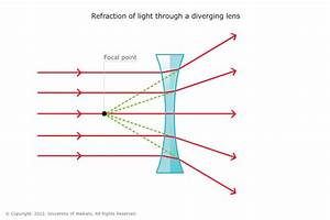 Differentiate Between Converging And Diverging Lenses
