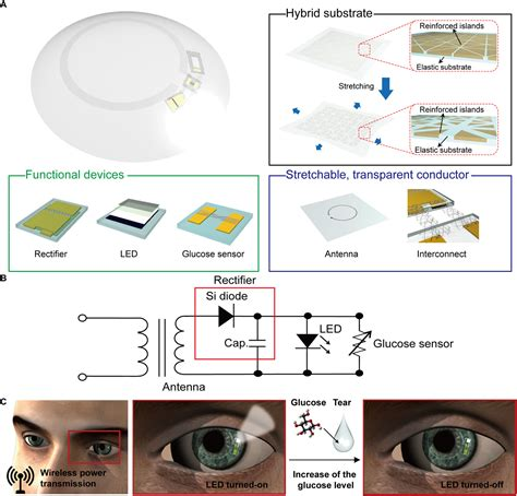 soft smart contact lenses  integrations  wireless