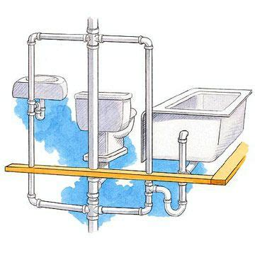 how to plumb a bathroom your situation may call for another drain configuration