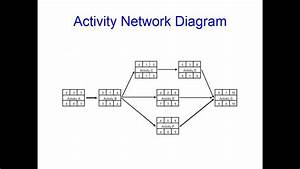 activity networks and critical path analysis for beginners With activity network diagram template