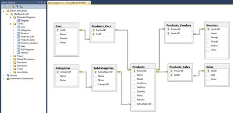 Trying To Create A Data Model