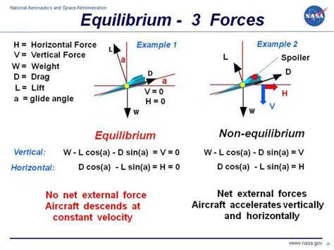 Diagram For An Exle Of A Design Experiment by Equilibrium Of Three Forces