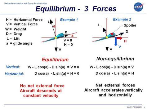 Equilibrium Concurrent Forces Plane Lami