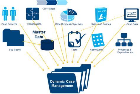 case management livetiles