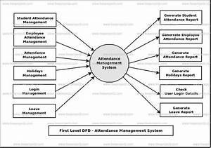 Attendance Management System Dataflow Diagram  Dfd
