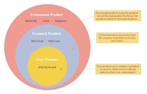 product plan onion diagram  product plan onion