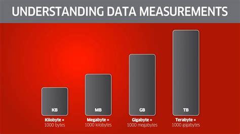 Understanding Megabytes, Gigabytes And Terabytes, Oh My