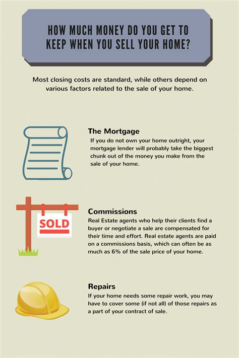 how much to sell a used for how much money do you get to keep when you sell your home