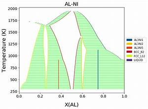 Plotting Isobaric Binary Phase Diagrams With Binplot