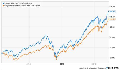 Best Index Funds The Surprising About Vanguard Nasdaq
