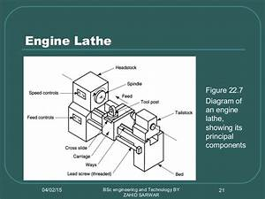 Lathe Machine Types And Cutting Condition