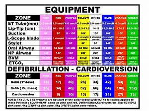 Glucose Color Chart Ppt Color Coding Kids Powerpoint Presentation Id 179324
