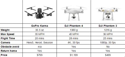 official gopro karma drone specs features price release date