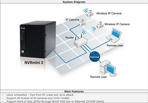 Nvr Wiring Diagram by Network Recorder Nuuo Nvr Mini