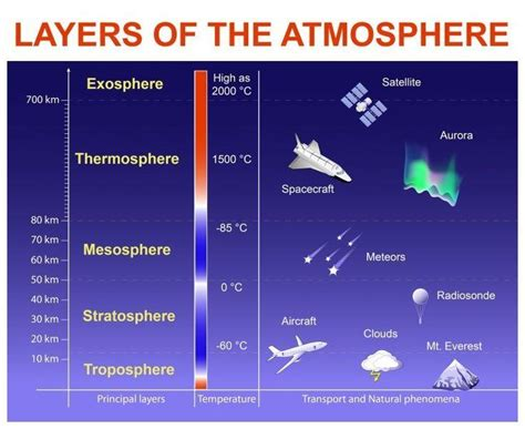 Layers of the atmosphere: exosphere; thermosphere ...