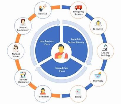 System Hospital Management Patient Healthcare Care Medical