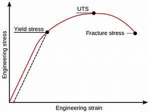 File Stress-strain Curve Svg
