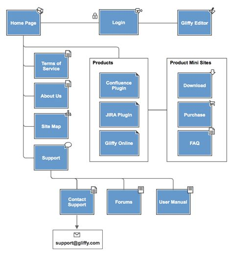 Web Sight Templates Gliffy Create Site Maps Diagrams Site Map Template