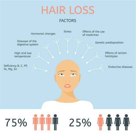 Cause Hair by Hair Loss Causes And Treatments Revivify