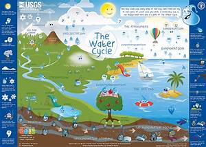 water cycle 2nd grade