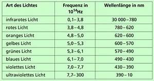 Wellenlänge Berechnen Licht : licht als elektromagnetische welle in physik sch lerlexikon lernhelfer ~ Themetempest.com Abrechnung