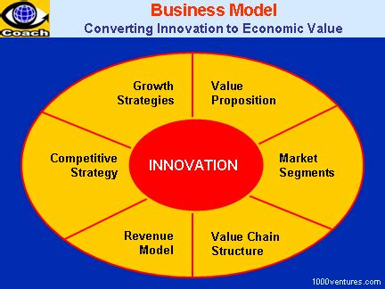 what is a business model business model 6 components of business models innovation