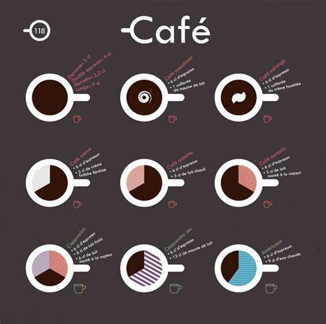cuisiner a la vapeur recettes toutes les déclinaisons de café résumées en une