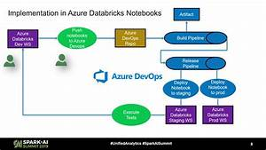 Devops For Applications In Azure Databricks Creating