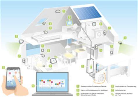Smart Home 9 Tipps Zur Solarenergie by Rwe Smarthome Ganz Einfach Mehr Komfort Und Sicherheit