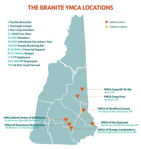 about us granite ymca
