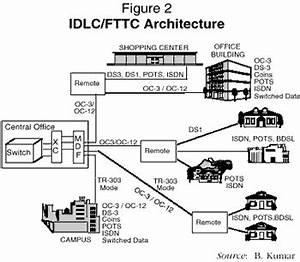 Hybrid fiber coax hfc cable diagrams hybrid network for Hfc hybrid fiber coax