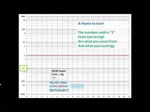 Chart Paper Semi Log Graph Tutorial Youtube