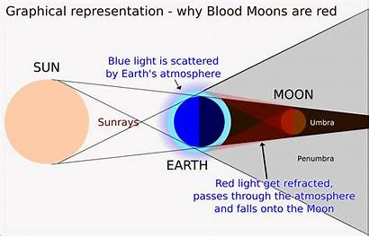 Moon Blood Eclipse Lunar Diagram Why Earth