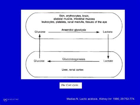 Lactic Acidosis