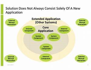 Structured Approach To Solution Architecture