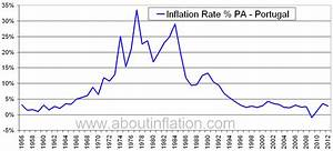 Portugal Inflation Rate Historical chart - About Inflation