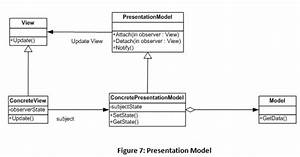 Model View Controller  Model View Presenter  And Model