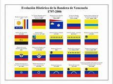 CRONOLOGÍA DE VENEZUELA Américo Fernández Las siete