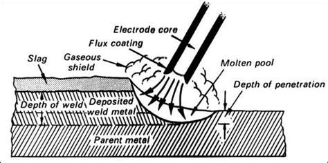 Stick Weld Diagram by Technique 1