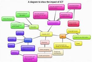 Diagram To Show The Impact Of Ict