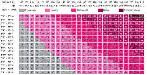Bmi Weight Chart Women Free