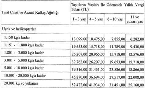 Tekne Vergileri 2018 by 2017 Mtv Motorlu Tac59fc4b1tlar Vergisi Oranlarc4b1