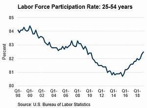 Crypto Market Cap Chart Improving Labor Force Participation Seeking Alpha