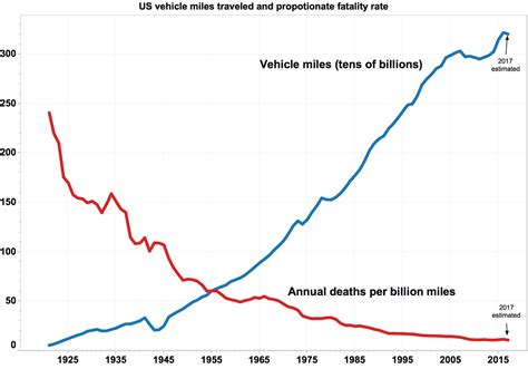 us bureau labor statistics transportation safety in the united states