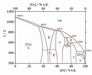 Mg Zn Phase Diagram