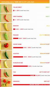 How Is It Startcooking Com S Chili Chart Gt Start Cooking