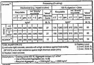 Beton Mischverhältnis Tabelle : c25 30 beton mischungsverh ltnis zement ~ A.2002-acura-tl-radio.info Haus und Dekorationen