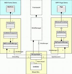 Hosting Of Mfc Mdi Applications From Within Winforms And Wpf Applications