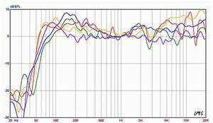 Bose Frequency Response Chart The Best Computer Speakers Today Tested