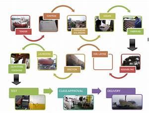 Proses Produksi Kapal Dan Kegiatannya